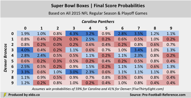 super bowl box odds who bets