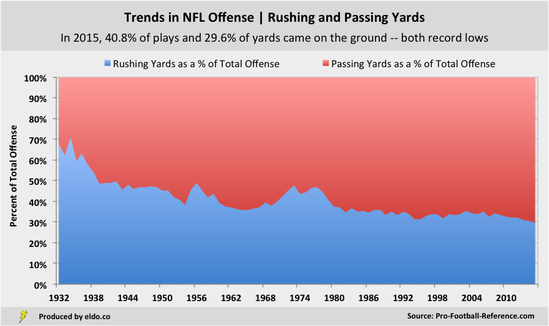 Historical Trends In Nfl Offense Rushing And Ping Yards Per Team Through