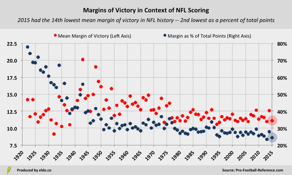 NFL Margins of Victory in Context of NFL Scoring and Total Points Per Game