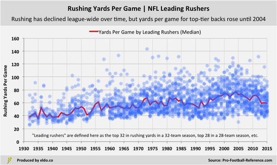 Historical Trends in NFL Rushing | Rushing Yards Per Game by Leading Rushers throughout NFL History