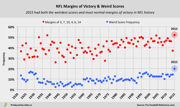 NFL Margins of Victory, Key Numbers, and Weird NFL Scores