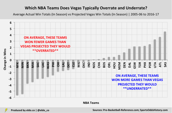 The Most Overrated and Underrated NBA Franchises (Vegas Win Total Projections | Over-Unders): The Knicks Are the Most Overrated NBA Franchise, the Spurs are the Most Underrated NBA Franchise