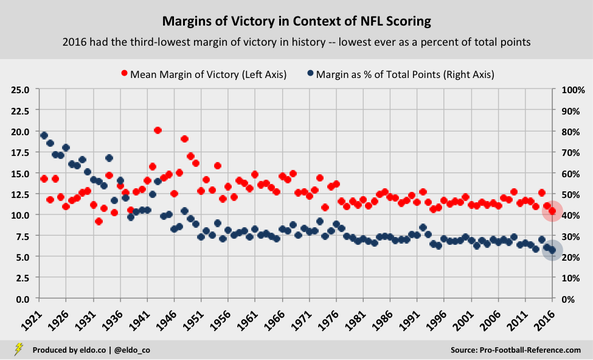 NFL Historical Trends: Margins of Victory in Context of Total Points