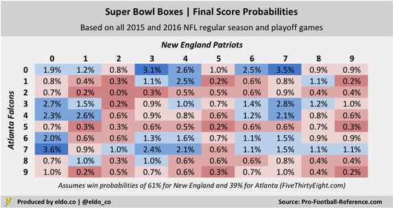 Super Bowl Squares Odds and Best Numbers: Reflecting historically weird NFL scores and Patriots-Falcons win probabilities