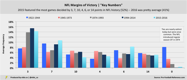 Key Numbers: The Most Common Margins of Victory in NFL History (1922-2016)