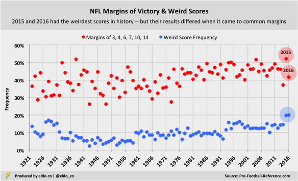 Weird NFL Scores and Common Margins of Victory (Key Numbers)