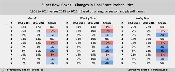 Super Bowl Squares Odds: Best numbers and changes in final score probabilities due to weird NFL scores