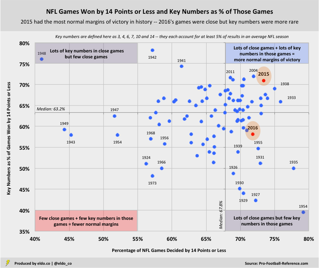 NFL History: Close Games and Common Margins of Victory (Key Numbers)