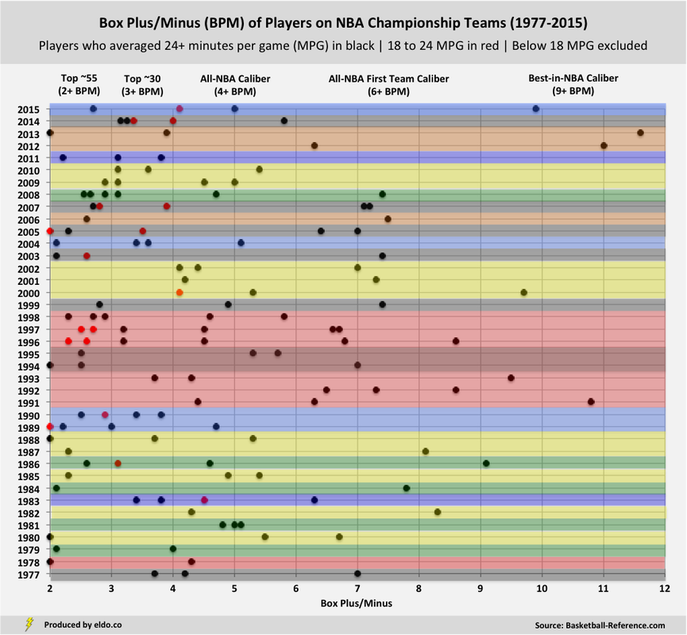 The Star Makeup of NBA Champions: Box Plus/Minus (BPM) of Players on NBA Championship Teams (1977-2015)