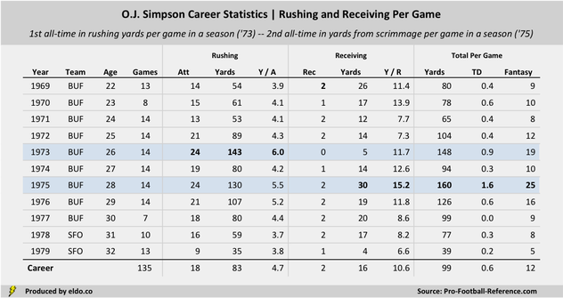 How Good Was O.J. Simpson at Football? | O.J. Simpson Career Statistics | Rushing and Receiving Per Game