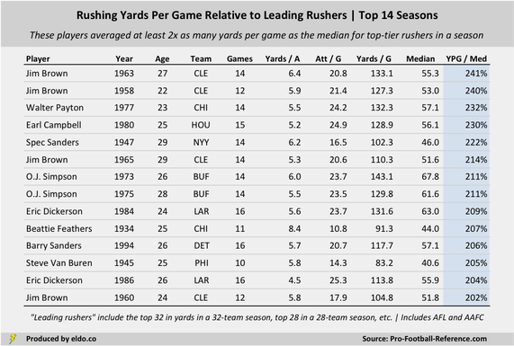 The Best Running Backs and Era-Adjusted Rushing Seasons in NFL History