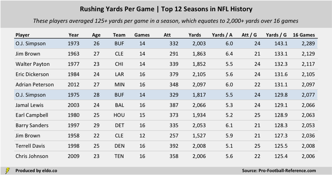 How Good Was O.J. Simpson at Football? | Best NFL Rushing Seasons | Most Rushing Yards Per Game in NFL History