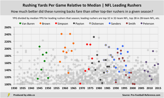 The Best Running Backs in NFL History | Rushing Yards Per Game Relative to Season and Era