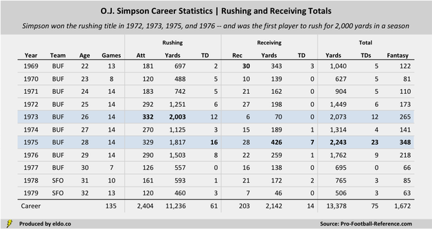 How Good Was O.J. Simpson at Football? | O.J. Simpson Career Statistics | Rushing and Receiving Totals