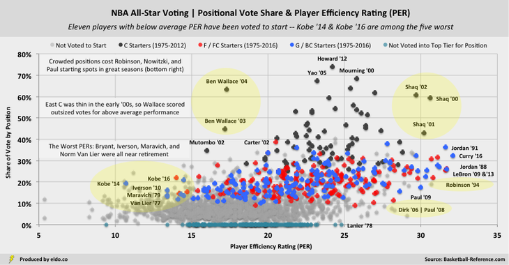 NBA All-Star Voting & Player Efficiency Rating (PER): Kobe Bryant is among the worst players every voted to start