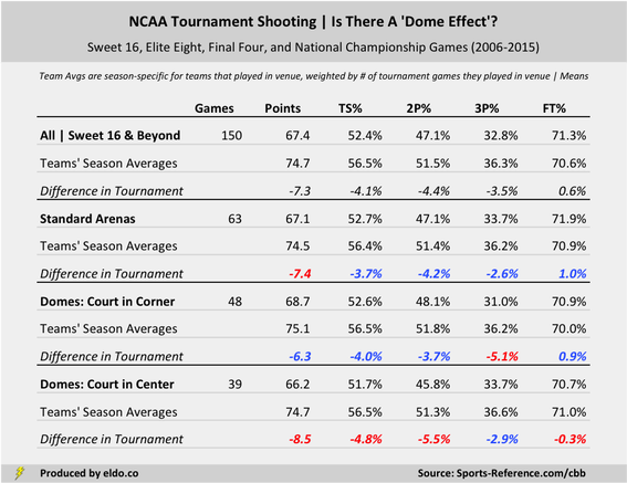 The Effects of Venue Type on NCAA Tournament Shooting | Standard Arenas, Traditional Domes, Open Domes