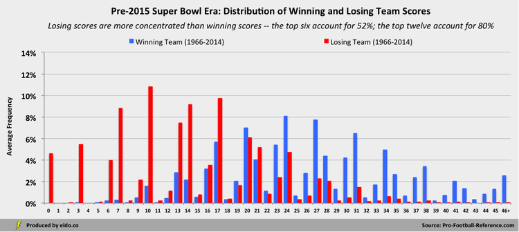Pre-2015 Super Bowl Era: Distribution of Winning and Losing NFL Team Scores