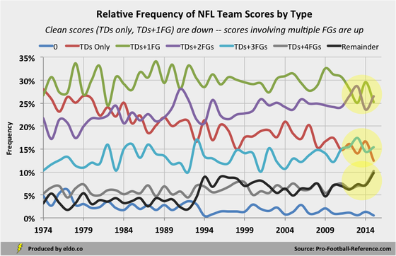Field Goal based scores are changing the face of NFL scoring