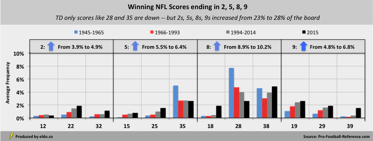 Changes to Super Bowl Squares Probabilities: Winning Final Scores Ending in 2, 5, 8, 9