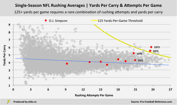 How Good Was O.J. Simpson at Football? | NFL Rushing Yards Per Carry and Attempts Per Game