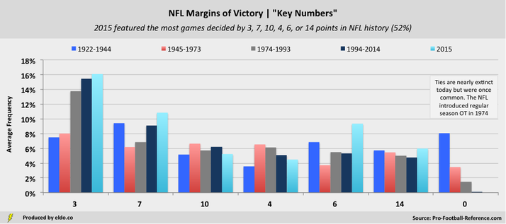 The Most Common NFL Margins of Victory Key Numbers