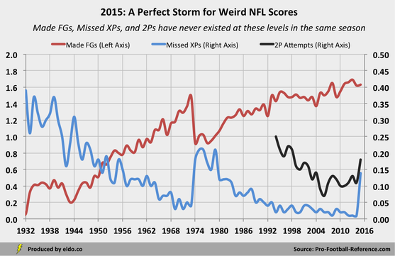 The causes of this season's weird NFL scores: change Super Bowl Squares Pools