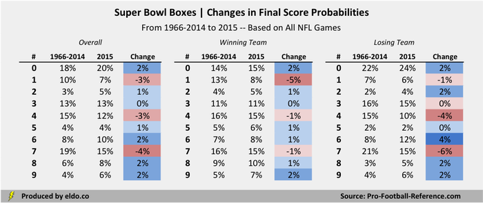 Changes in Final Score Odds for Super Bowl Squares Pools