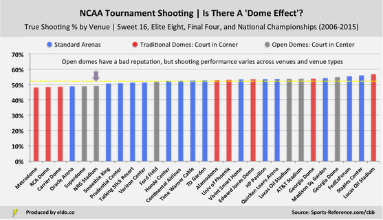 True Shooting Percentage in NRG Stadium and NCAA Tournament Venues
