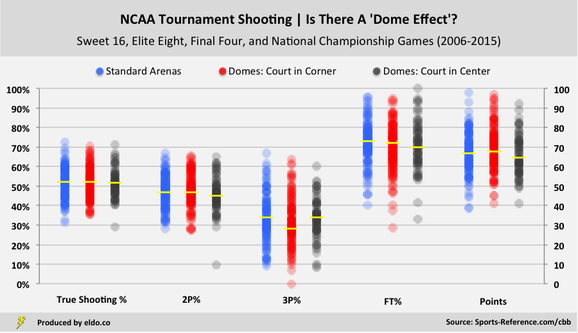 NCAA Tournament Shooting by Venue Type | Sweet 16, Elite Eight, Final Four, National Championship (2006-2015)