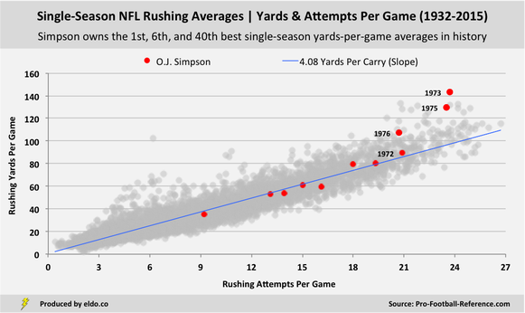 How Good Was O.J. Simpson at Football? | NFL Single-Season Rushing Yards and Attempts Per Game
