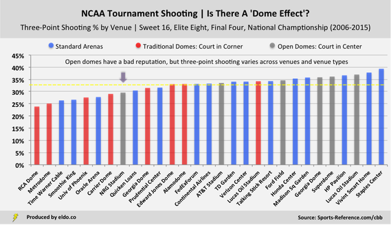 Three Point Shooting Percentage in NRG Stadium and NCAA Tournament Venues
