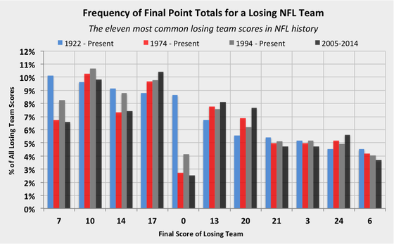Most Common Losing NFL Team Scores