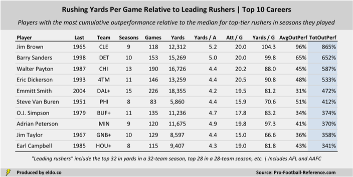 The Best Running Backs and Era-Adjusted Rushing Careers in NFL History