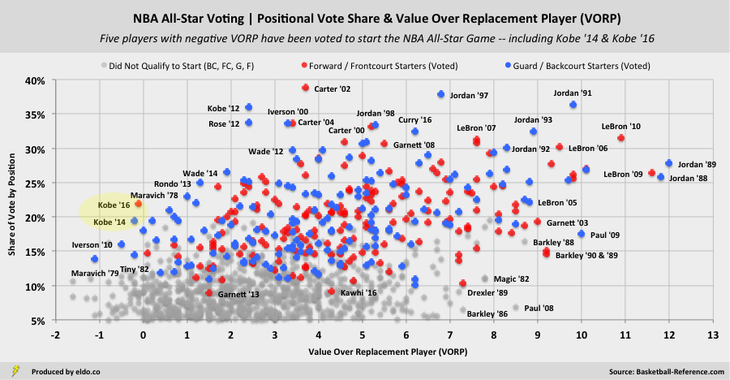 NBA All Star Votes and Value Over Replacement Player (VORP): Kobe Bryant is among the worst players ever voted to start