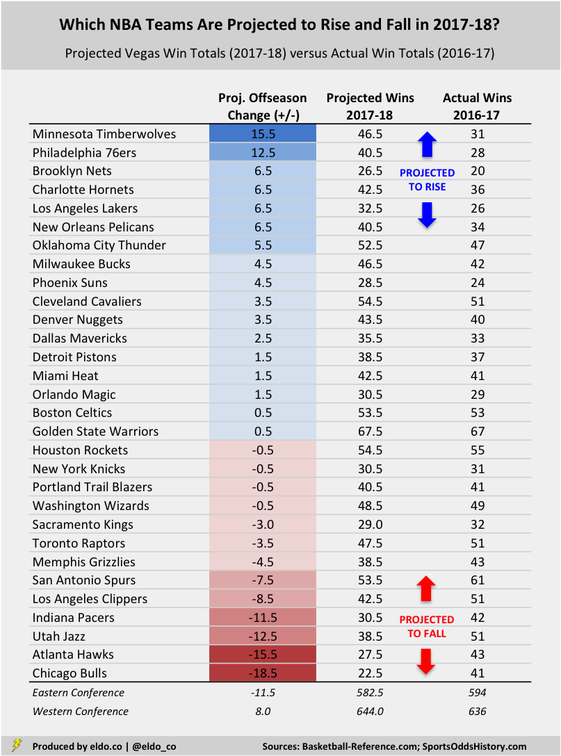 The Impact of the 2017 NBA Offseason: NBA Teams Projected to Improve, NBA Teams Projected to Get Worse (Vegas Win Total Projections | Over-Unders)