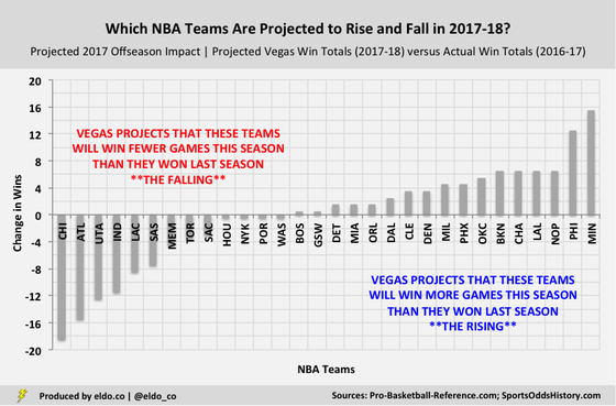 Which NBA Teams Are Projected to Get Better or Worse in the 2017-2018 NBA Season? (Vegas Win Total Projections | Over-Unders)