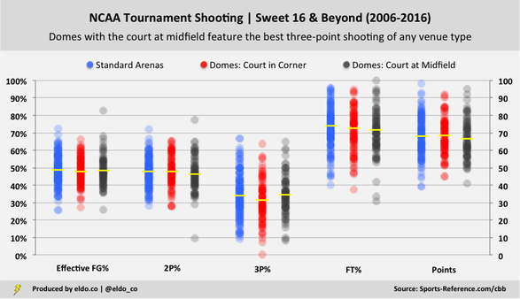 College Basketball Dome Effect | NCAA Tournament Shooting by Venue Type | National Championship, Final Four, Elite Eight, Sweet 16