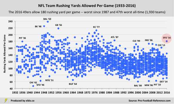NFL Team Defense: Rushing Yards Allowed Per Game (1933-2016)