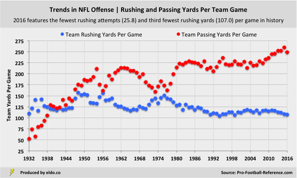 Trends in NFL Offense: Rushing and Passing Yards Per Team Game