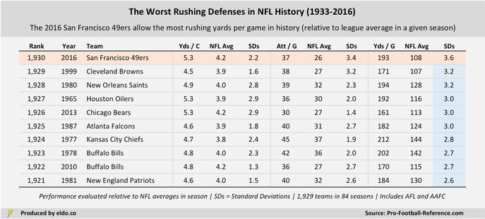 The Worst Rushing Defenses in NFL History (1933-2016)