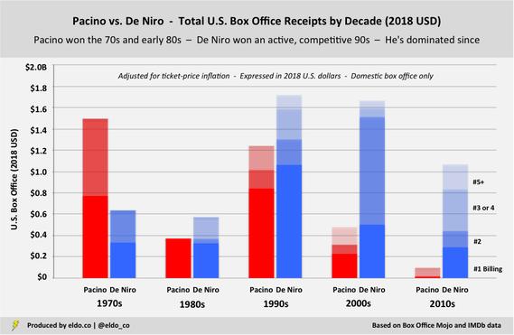 Al Pacino vs Robert De Niro - Career Comparison - Total Domestic Box Office Receipts by Decade and Role