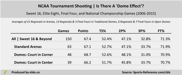 NCAA Tournament Shooting by Venue Type | Standard Arenas versus Domes