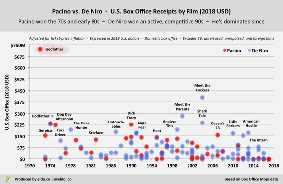 Robert De Niro vs Al Pacino - Career Comparison - Domestic Box Office Receipts by Film (2018 U.S. Dollars)