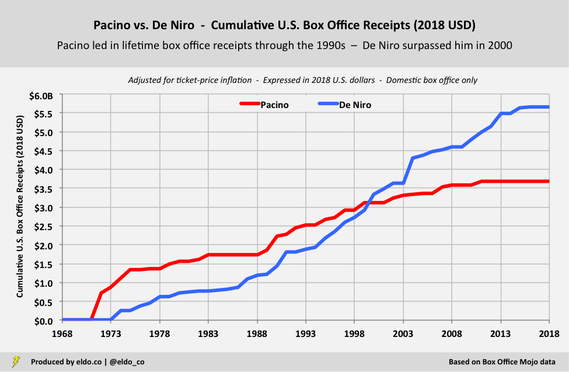Al Pacino vs Robert De Niro - Career Comparison - Cumulative Domestic Box Office Receipts (2018 U.S. Dollars)