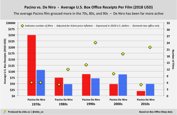 Robert De Niro vs Al Pacino - Career Comparison - Average Domestic Box Office Receipts (2018 U.S. Dollars)