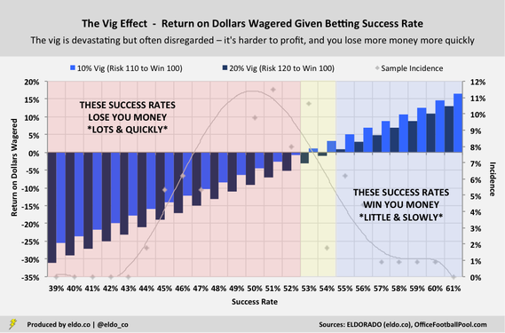How Hard Is It to Win Money Betting on Sports? - The Effect of the Vig - Return on Dollars Wagered Given Betting Success Rate