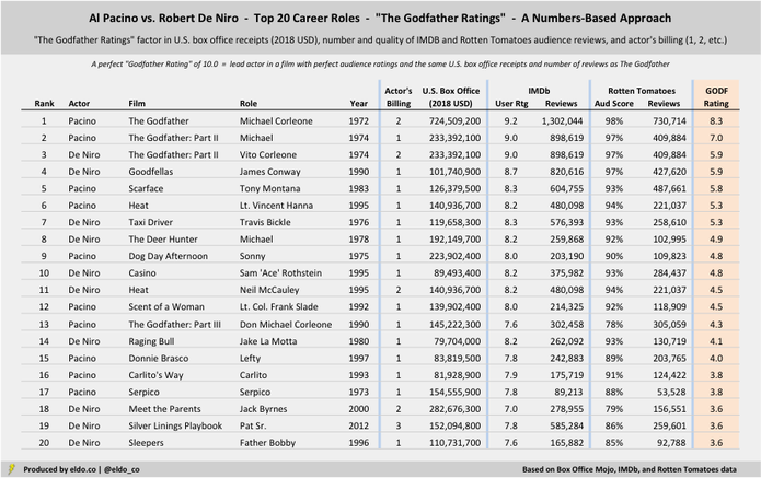 Robert De Niro vs Al Pacino - Career Comparison - Top 20 Career Roles -