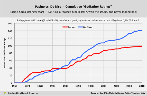 Al Pacino vs Robert De Niro - Career Comparison - Cumulative