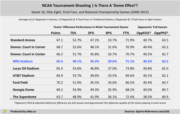 The Effect of NRG Stadium, Venues, Arenas, and Domes on NCAA Tournament Shooting