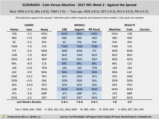 Coin vs  Machine: NFL Picks & Trends (Week 2 of 2017) - ELDORADO